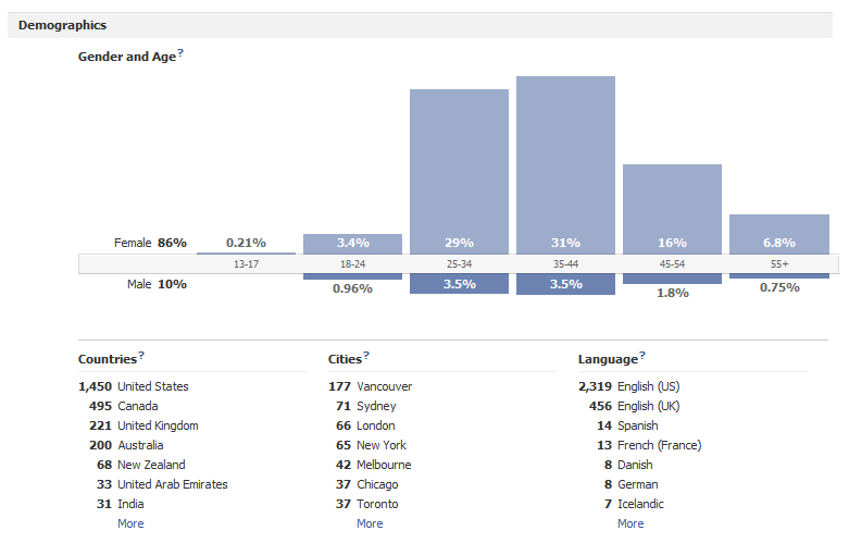 Facebook insights on demographics