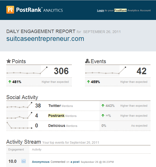 Postrank analytics for social media tracking