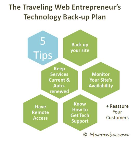 The Traveling Web Entrepreneurs Technology Back-up Plan
