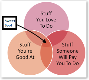 discovering your sweet spot - Do What You Love How To Find What You Love To Do
